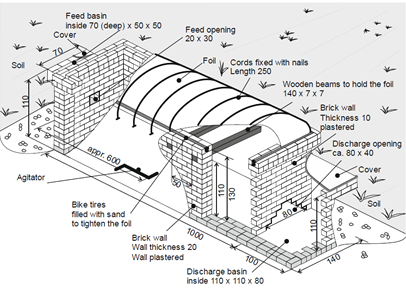 How to Build an Underground Masonry Digester | The Complete