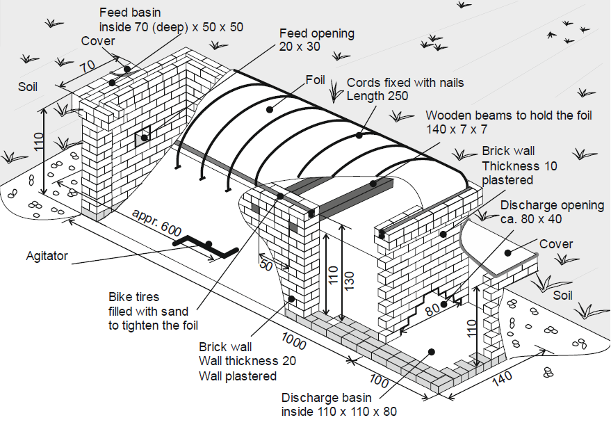 How To Build An Underground Masonry Digester The Complete Biogas